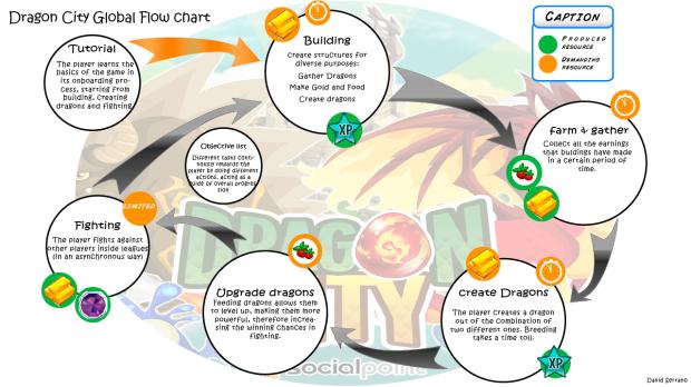 dragon-cityflow-chart